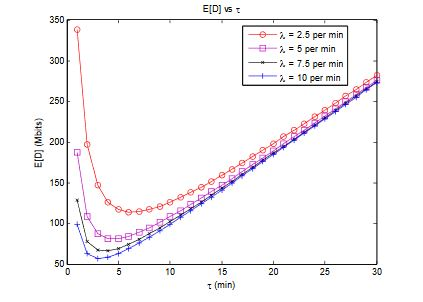 Figure 16. Result of a simple numerial study of E[D]