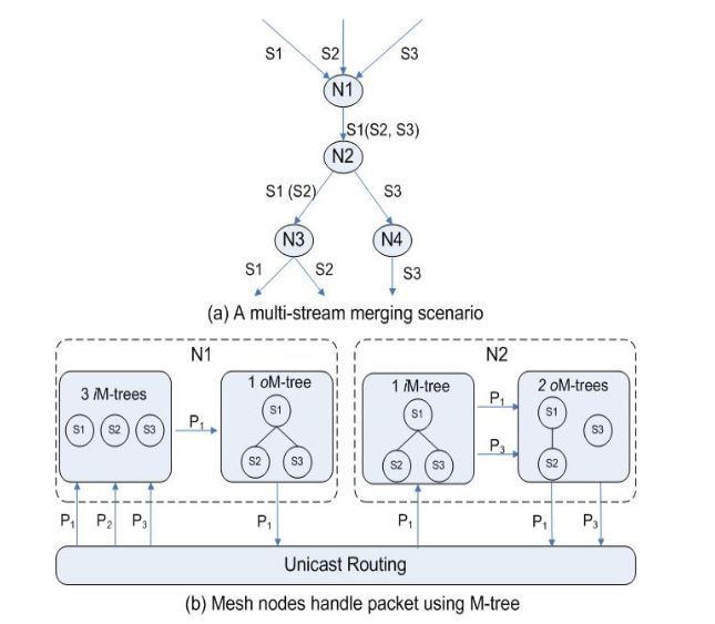 Figure 24. Example of packet forwarding using M-tree