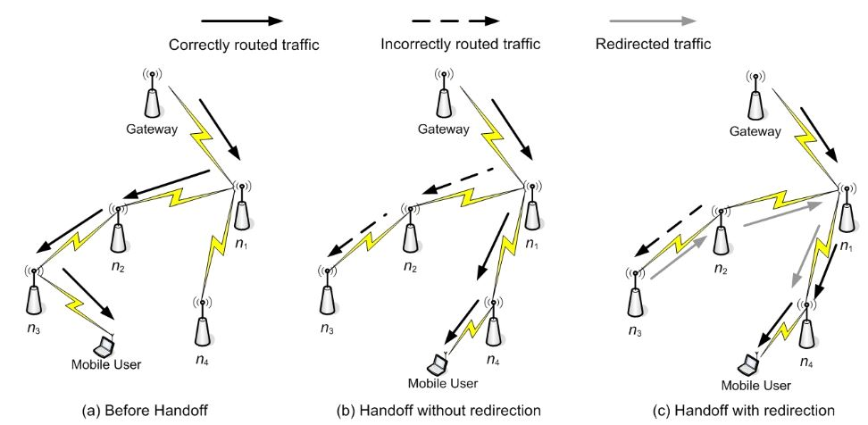 Figure 37. Example of traffic redirection during handoff