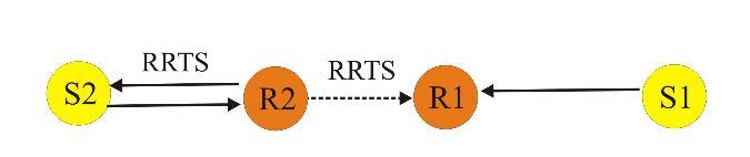 Figure 3:RRTS packet transmission