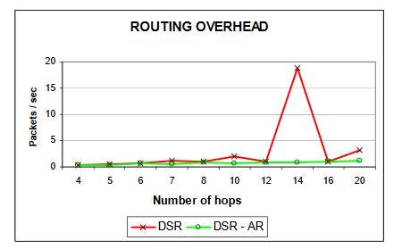 Figure 27:Routing overhead