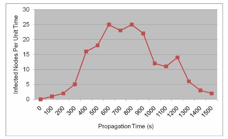 Figure 5 Bluetooth worm propagation speed per unit time