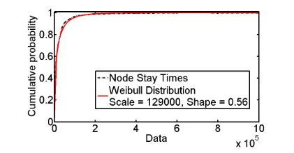 Fig. 2. Distribution of Actual Node Connectivity