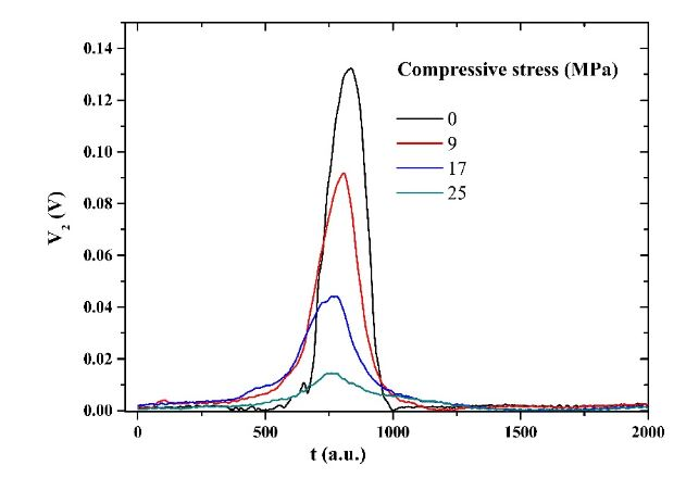 Figure 8. Change of shape (peak amplitude and peak position) of the voltage from the pick-up coil (V2) under applied compressive stress