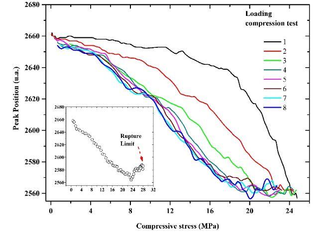 Figure 10. Variation of the peak position of the embedded MMCC sensor