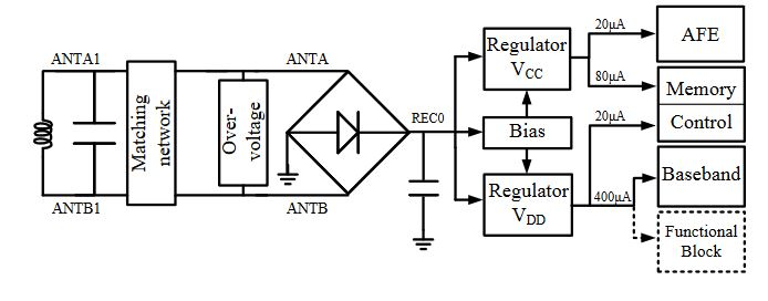 Figure 1. Structure of the RF powering circuit