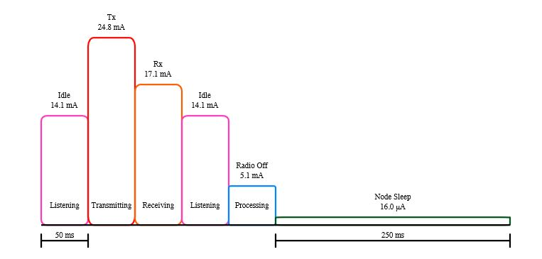 Figure 1. Example of a discharge profile based