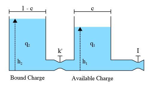 Figure 2. Kinetic Battery Model (KiBaM)