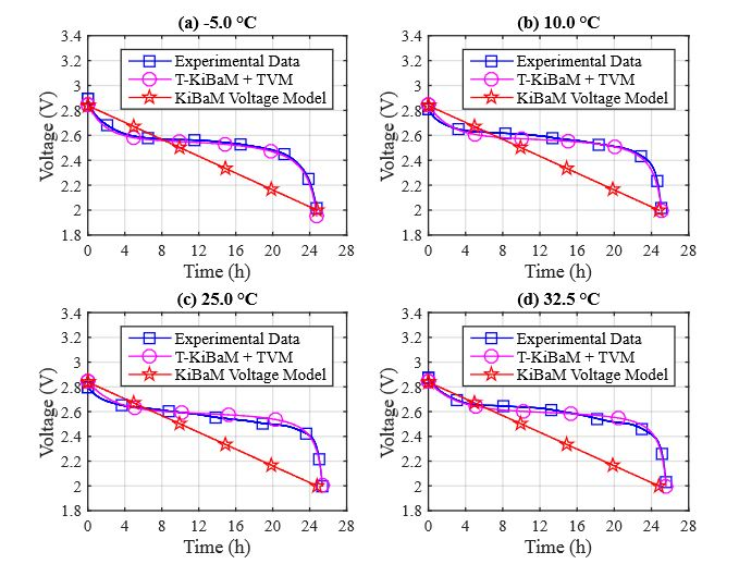 Figure 3. Voltage tracking comparison using a constant discharge current (30 mA)