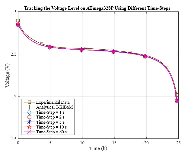 Figure 9. Results using different time steps for voltage tracking