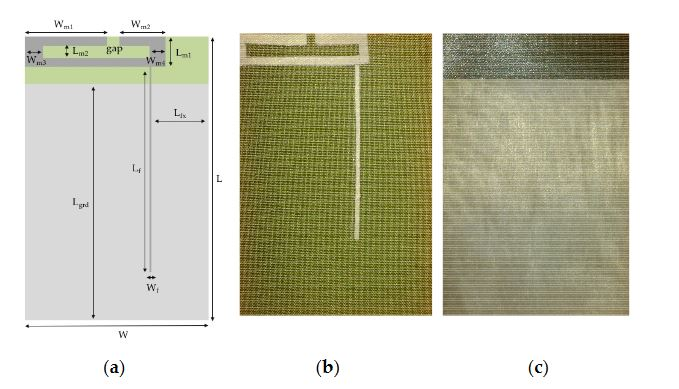 Figure 1. Textile antenna. (a) Design of the dual-band antenna; (b) Front; and (c) Back