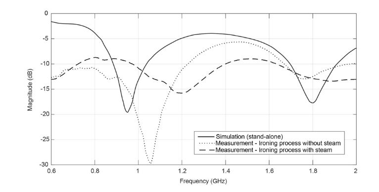 Figure 2. Comparison between ironing processes with, and without, steam