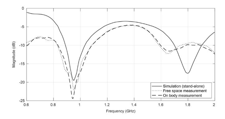 Figure 10: Simulated and measured return loss, before/ after the integration on clothing
