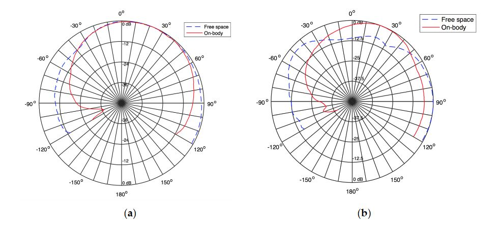 Figure 11. Measured radiation pattern of the textile antenna into the coat at (a) 900 MHz and (b) 1800 MHz