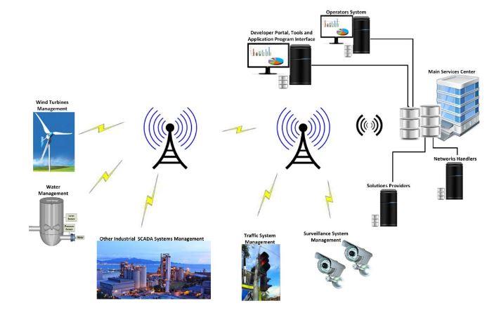 Figure 2. M2M cellular communications
