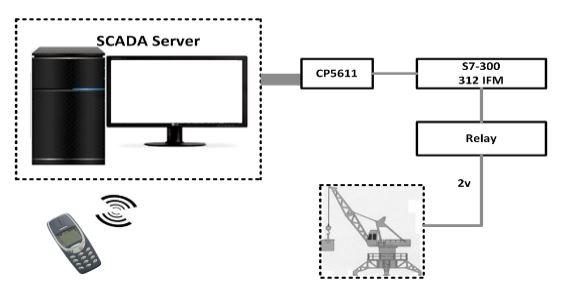 Figure 3. A Mobile-based SCADA application