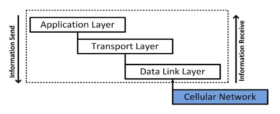 Figure 4. The Basic structure of the SCADA/DNP3 protocol