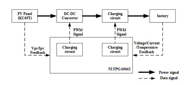 Figure 1. Schematic diagram of the solar power system circuit