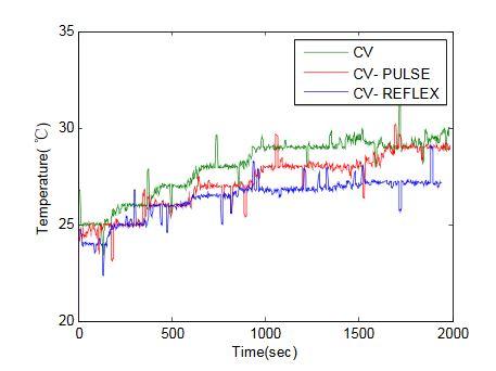Figure 8: Temperature rise curve comparison diagram