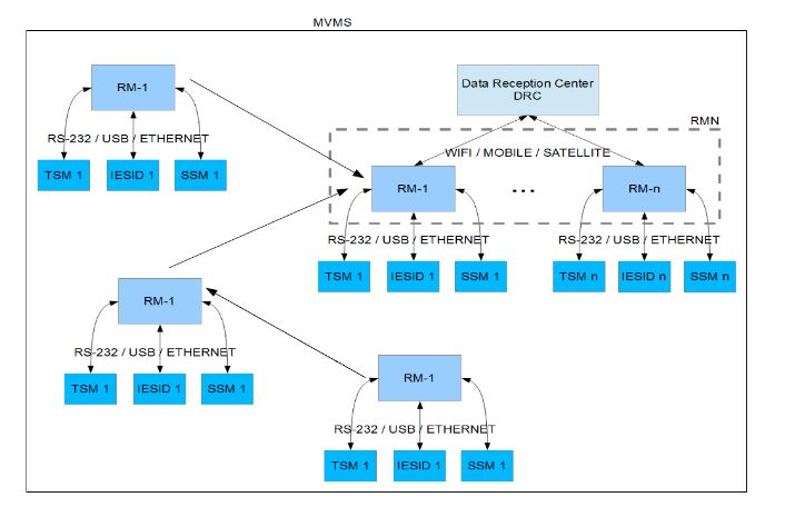 Figure 1. Components of the MVMS (block diagram of the modules)