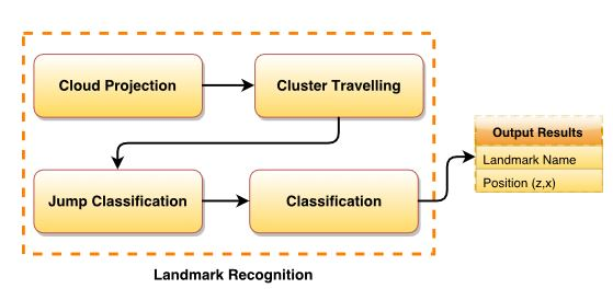 Figure 5. Natural landmark recognition stage
