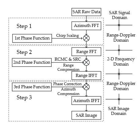 Figure 1. Flowchart of the CS algorithm