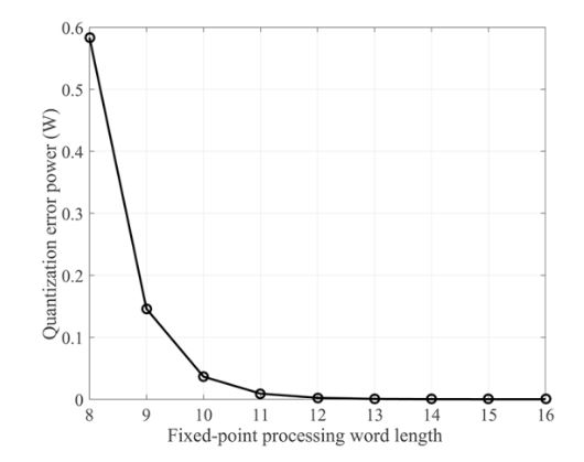 Figure 3. Quantization error power for different fixed-point processing word lengths