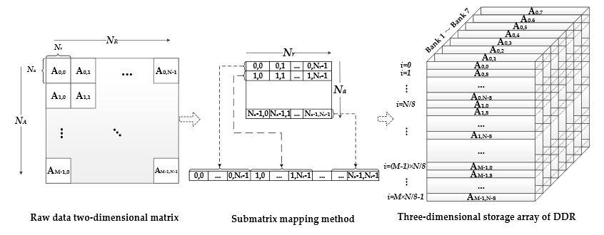 Figure 8. Submatrix Three-dimensional Mapping Method