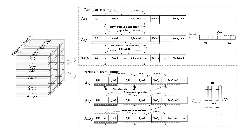 Figure 9. Range and azimuth access modes of the DDR SDRAM