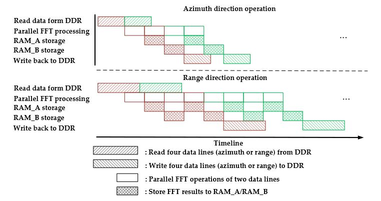 Figure 12. Parallel processing timeline of one round-robin assignment