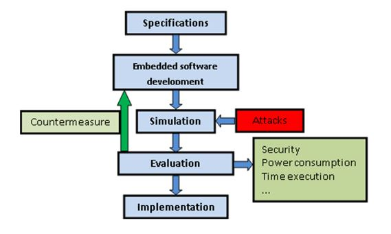 Figure 1. Firmware-aware attack design
