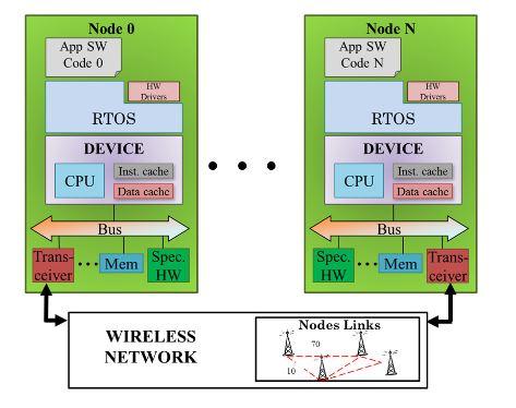Figure 2. Scheme of Wireless Sensor Network virtual platform without attack model