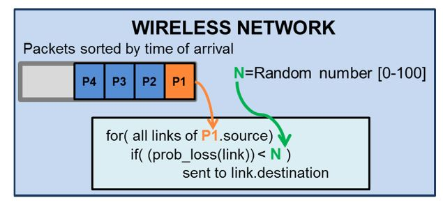 Figure 5. Normal network mode operation
