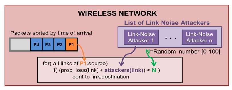 Figure 6. Network mode operation for Link Noise Attackers