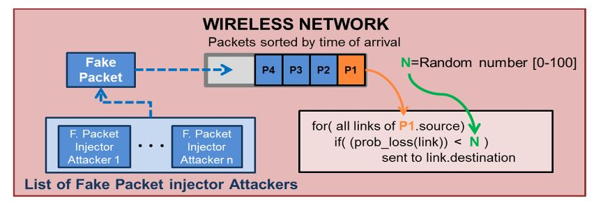 Figure 7. Simulation with Fake Packet Injection attackers