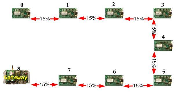 Figure 9. Linear network model example.