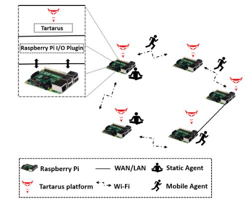 Figure 2. Top level architecture of AgPi (Agents on Pi)