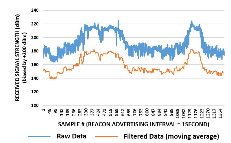 Figure 7. BLE raw and filtered data