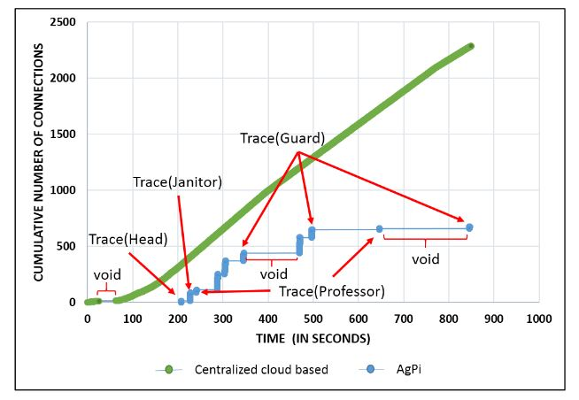 Figure 10. Traffic flow for centralized cloud-based and AgPi systems