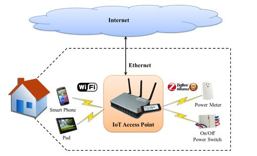 Figure 1. An Internet of Things (IoT) application: Smart Life scenario