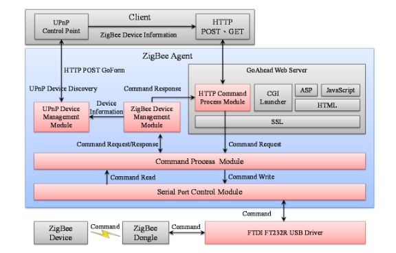 Figure 3. The ZigBee Agent system architecture