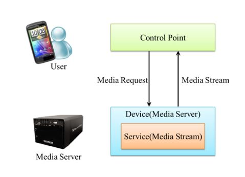 Figure 5. UPnP basic components diagram