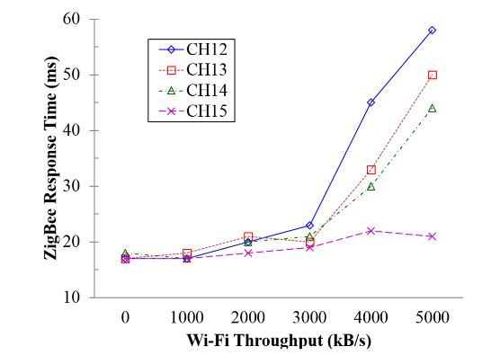 Figure 13. The impact of Wi-Fi throughputs variation on the ZigBee response time