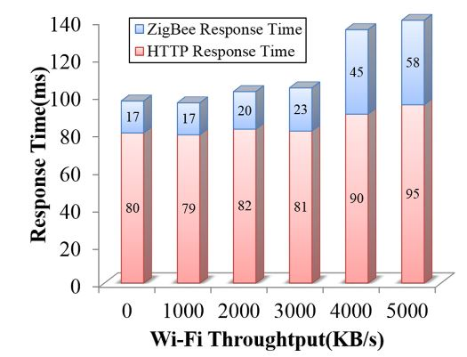 Figure 15. The impact of Wi-Fi throughput variation on the command execution response time