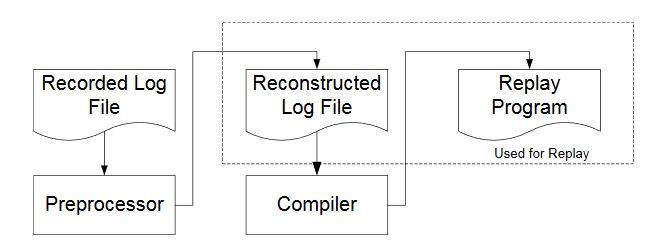 Figure 4.2. The replay scheme