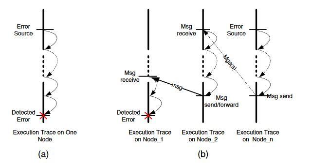 Figure 5.1. Error propagation