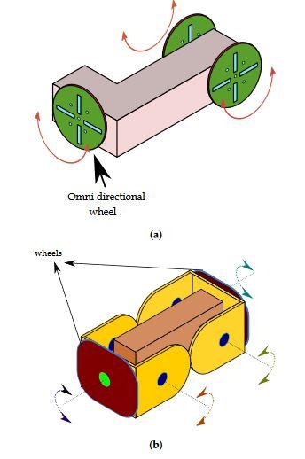 Figure 1. (a) M3 modular robot; (b) iMobot modular robot