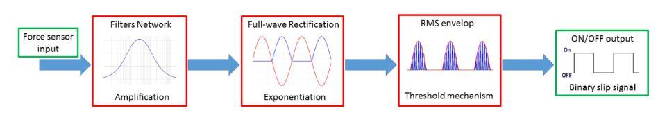 Figure 1. Block scheme of the slippage detection method
