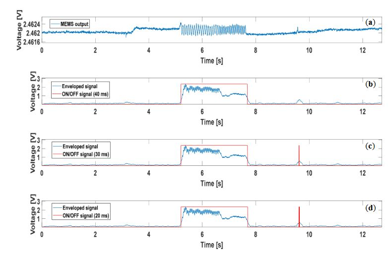 Figure 4. (a) Voltage output from one of the 16 tactile units; (b) result of the algorithm application