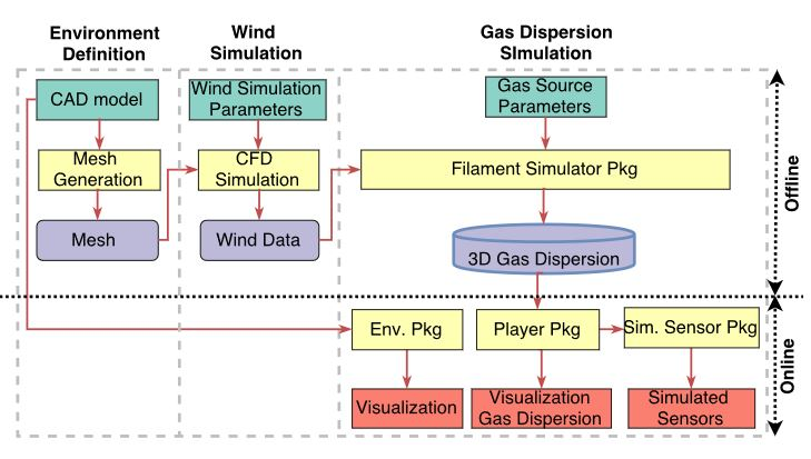 Figure 1. Block diagram of the presented gas dispersion simulator. Green, blue and red blocks represent input, intermediate and output data, respectively, while yellow blocks are processes